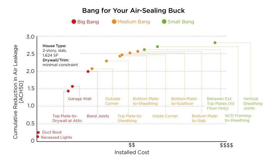 Air sealing graph