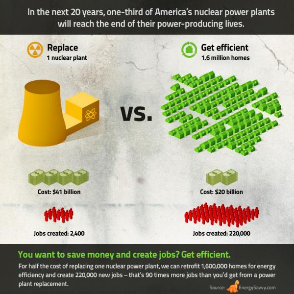 Nuclear Vs Homes graphic showing homes are better on all fronts